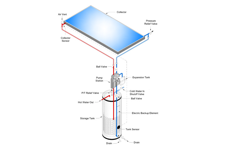 Glycol Systems